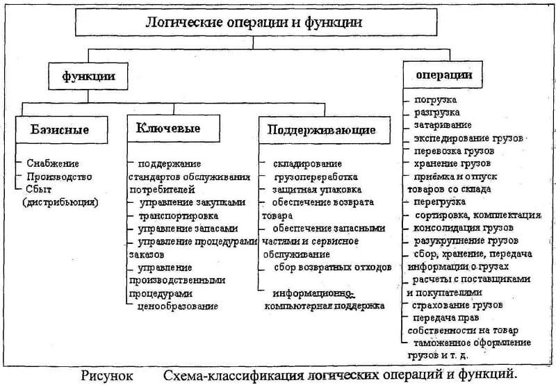 Классификации автоматизированных систем: категории, уровни и типы