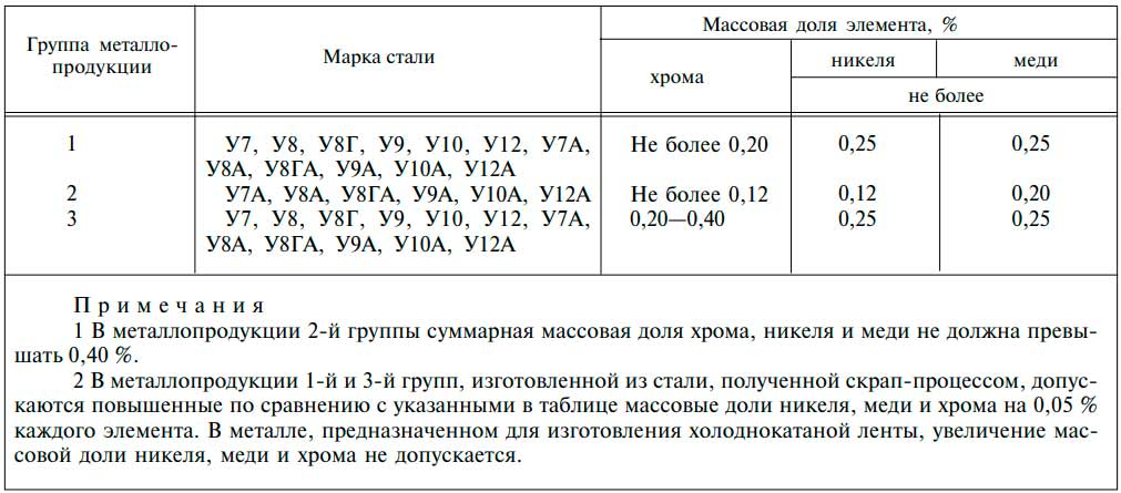Сталь р9 - расшифровка, характеристики и область применения