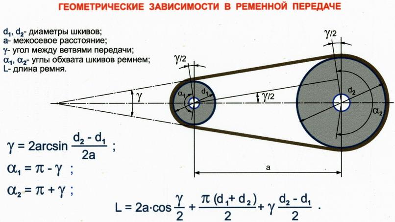 Расчет оборотов шкивов ременной передачи онлайн калькулятор