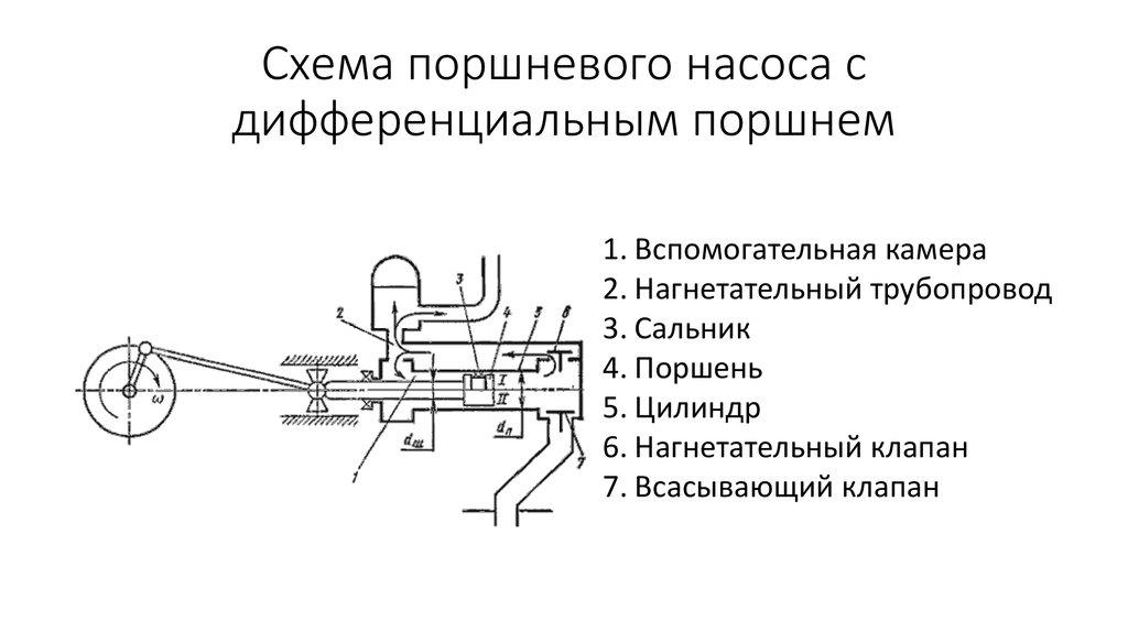 Устройство и принцип работы парового поршневого насоса. новости на propumps.ru