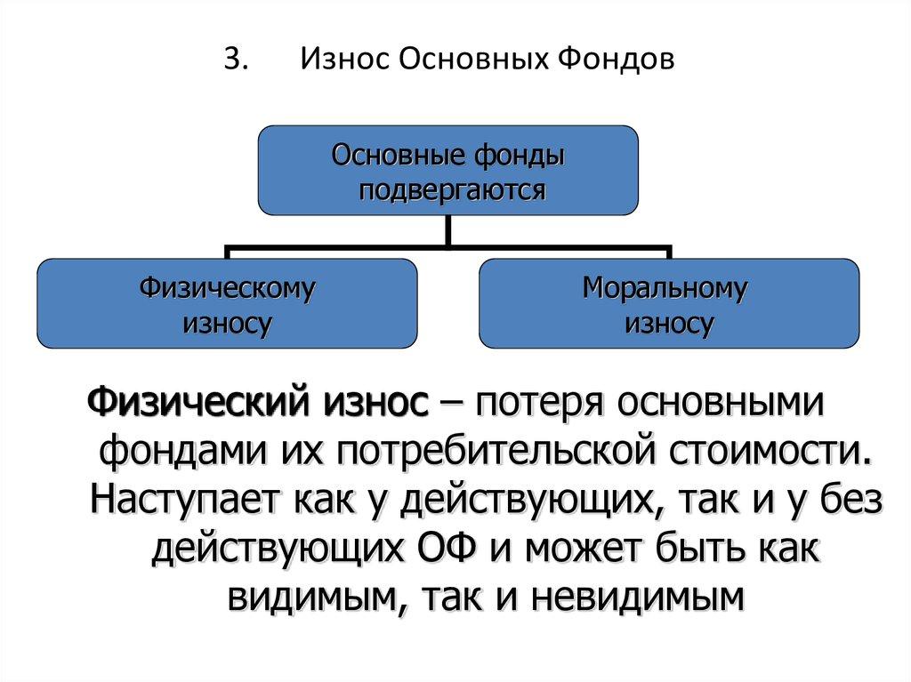 Основные виды износа оборудования: определение, причины, способы учета