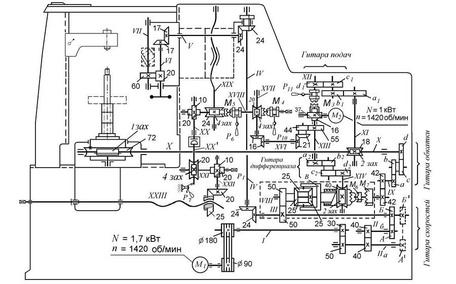 5к324 станок зубофрезерный вертикальный полуавтомат. паспорт, схемы, характеристики, описание
