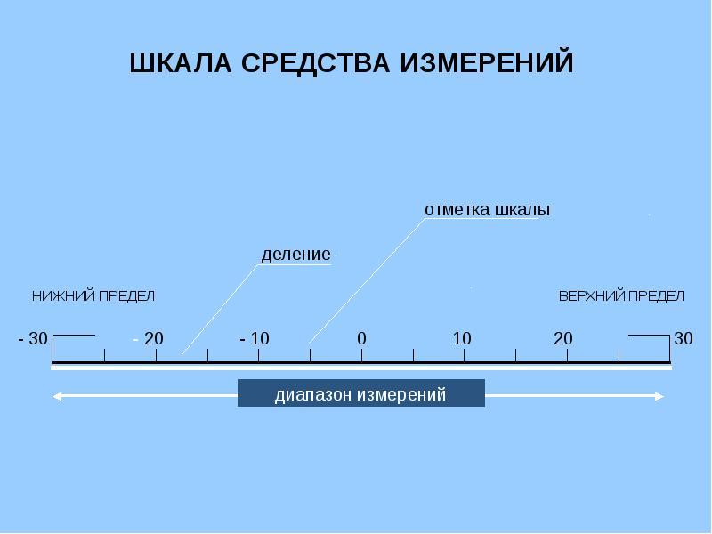 Теория измерений