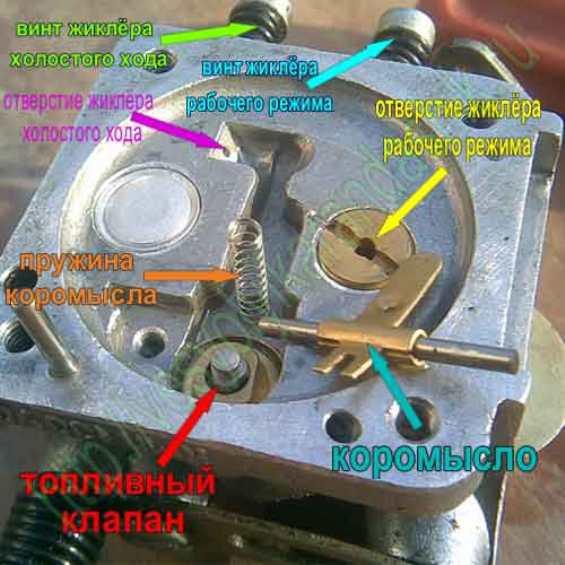 ✅ бензопилы чемпион 137 — устройство, регулировка карбюратора - спецтехника52.рф