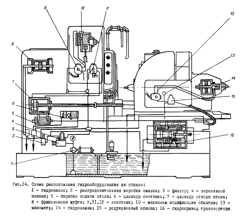 5д32 станок зубофрезерный вертикальный полуавтомат для цилиндрических зубчатых колес схемы, описание, характеристики