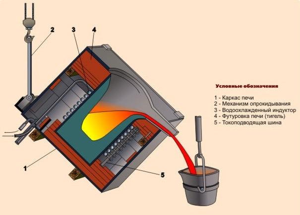 Печь индукционная: назначение, преимущества, характеристики