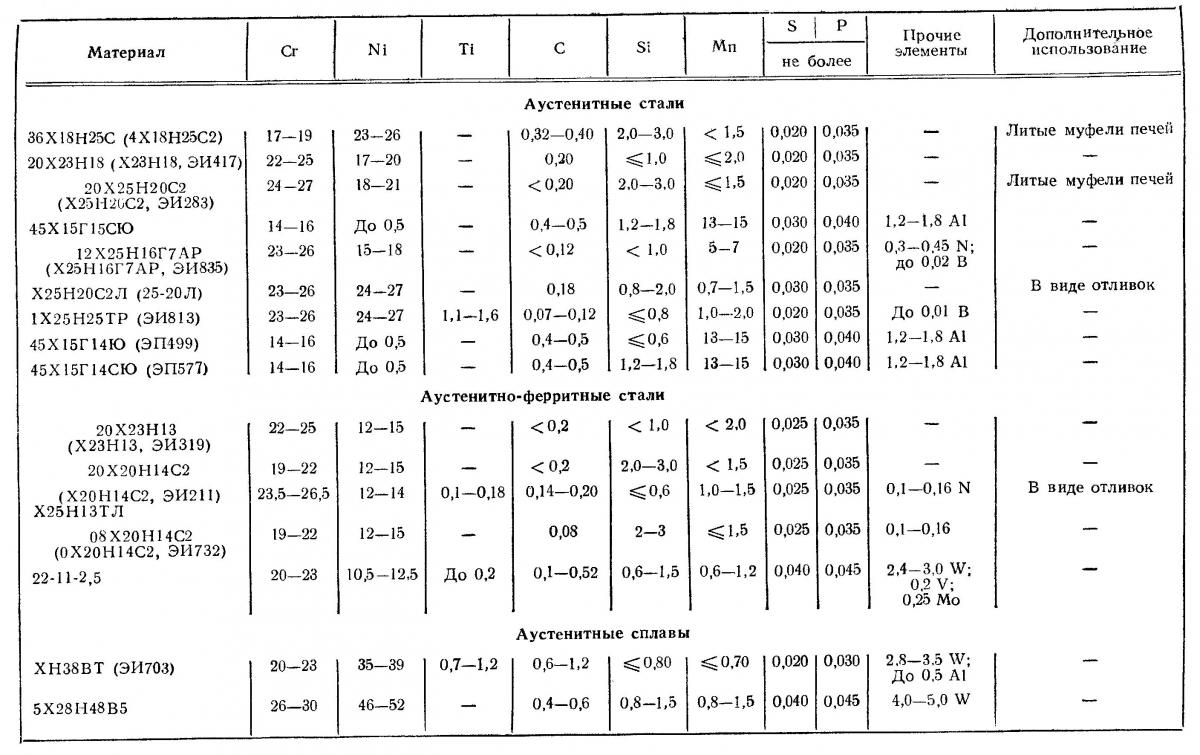 Ферритная фаза  - большая энциклопедия нефти и газа, статья, страница 2