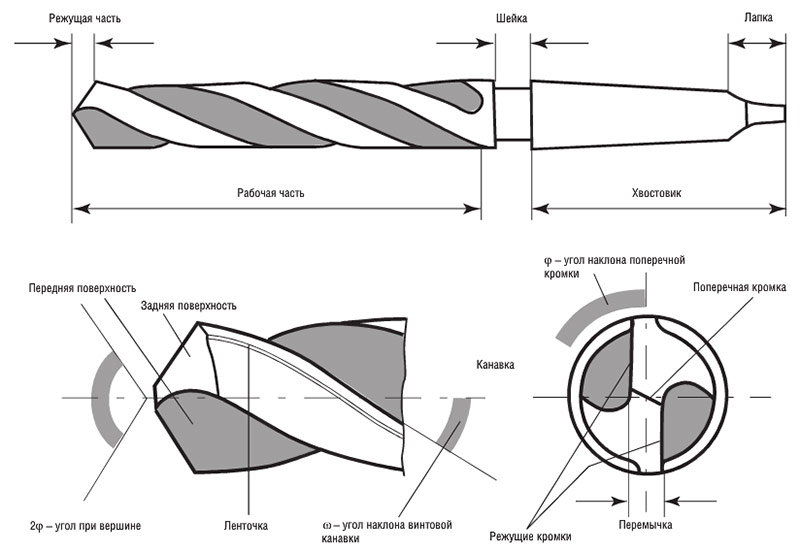 Как точить сверла по металлу - специфика заточки инструмента