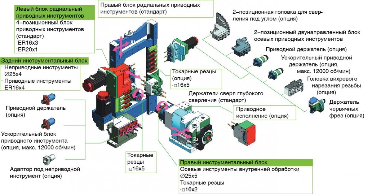 Агрегатный станок — википедия. что такое агрегатный станок
