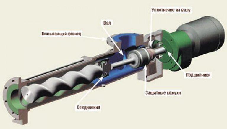 Осевой насос: устройство, принцип работы, область применения.