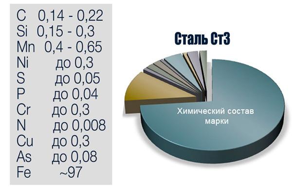 Марка стали с235. характеристики, расшифровка, цены и аналоги