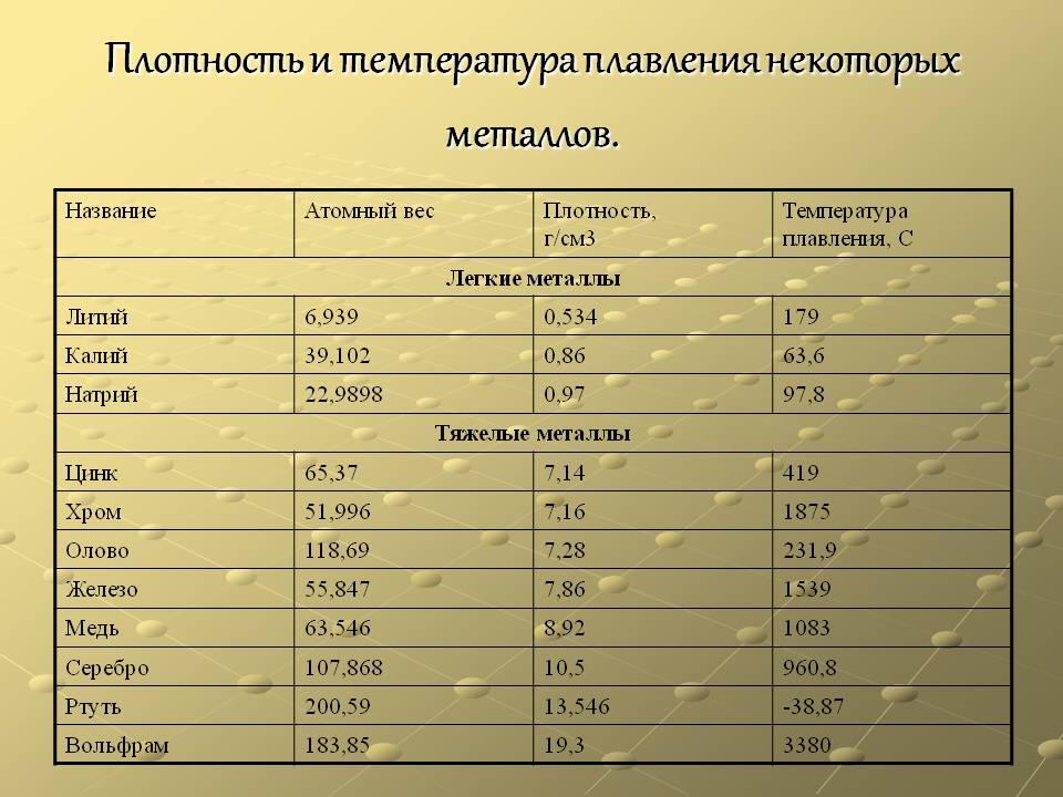 Химические свойства меди, температура плавления, плотность, цвет, молярная масса, валентность, удельный вес, формула меди и ее сплавов, степень окисления, физические свойства | tvercult.ru