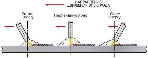 Почему прилипает электрод при электросварке