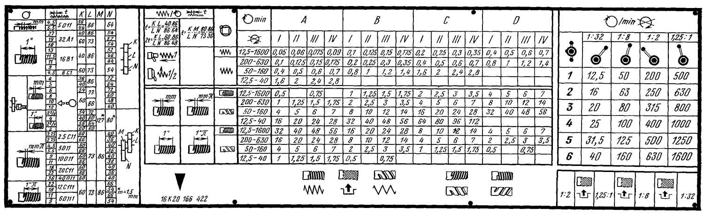 Токарный станок 1в62г: технические характеристики